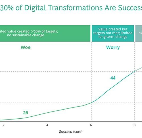 Study of 900 digital transformations: Only 30% are successful